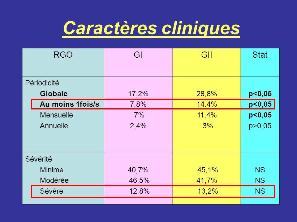 Caractères cliniques RGO GI GII Stat Périodicité Globale