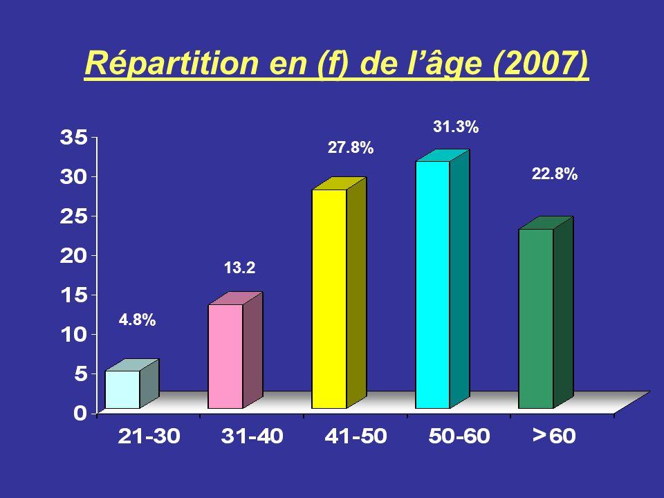 Répartition en (f) de l'âge (2007)