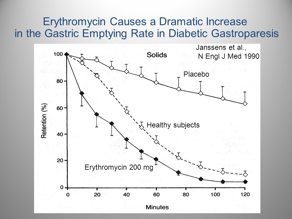 Erythromycin Causes a Dramatic Increase in the Gastric Emptying Rate in Diabetic Gastroparesis