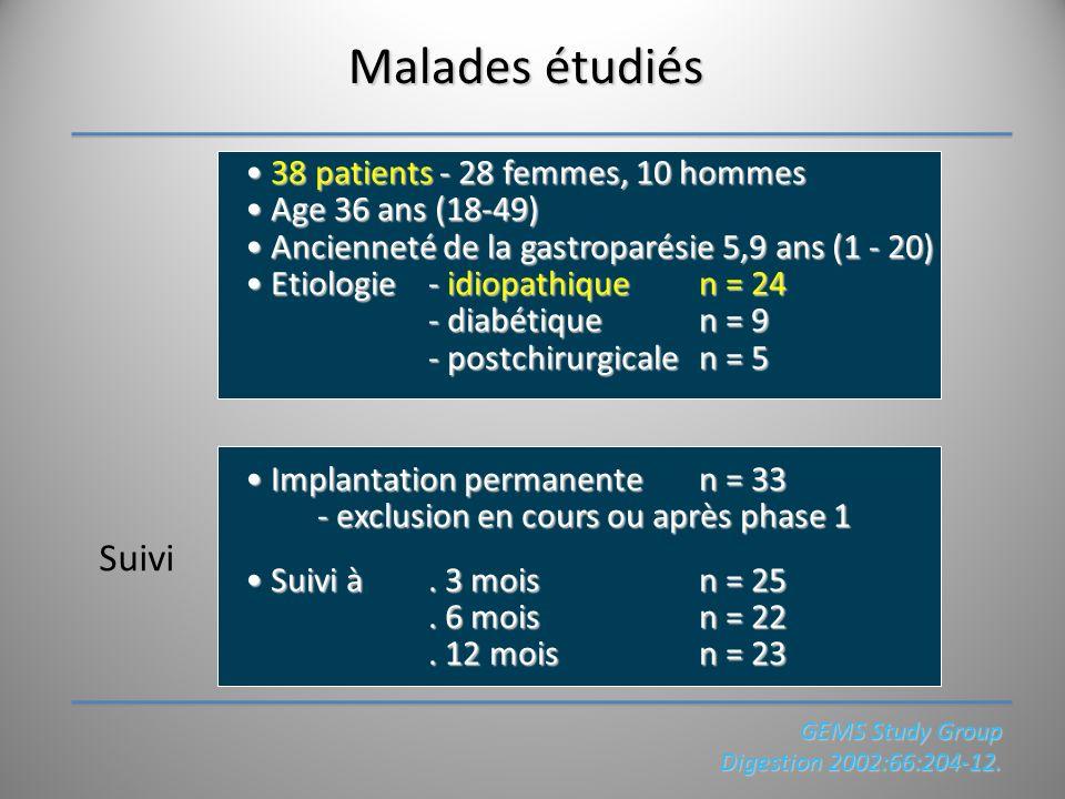 Malades étudiés Suivi • 38 patients - 28 femmes, 10 hommes