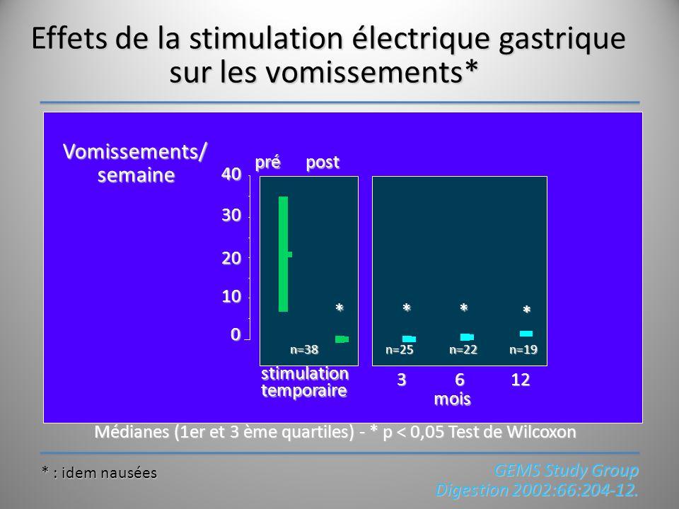 Effets de la stimulation électrique gastrique sur les vomissements*
