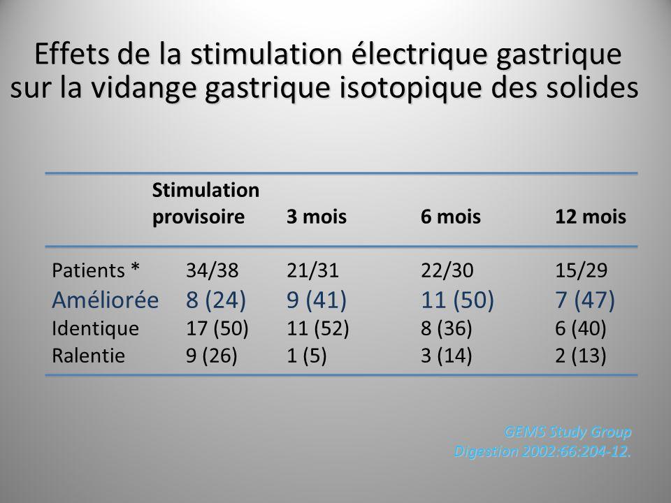 Effets de la stimulation électrique gastrique sur la vidange gastrique isotopique des solides
