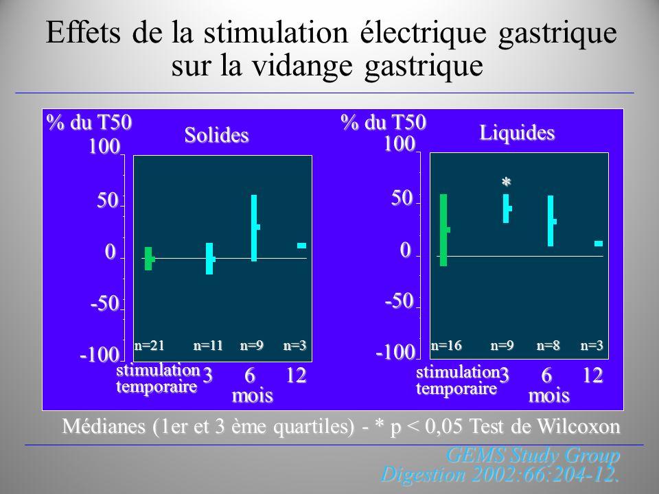 Effets de la stimulation électrique gastrique sur la vidange gastrique