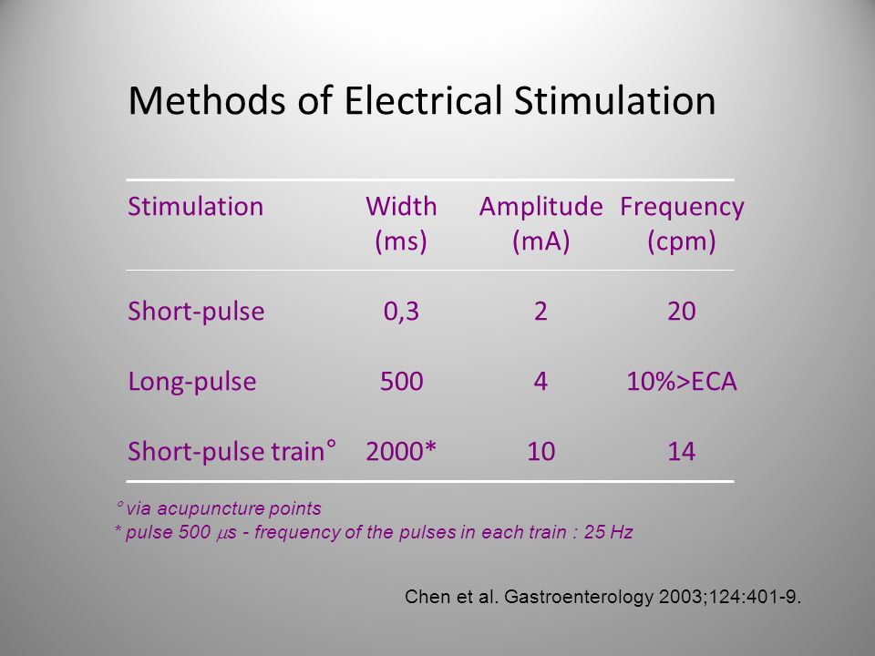 Methods of Electrical Stimulation
