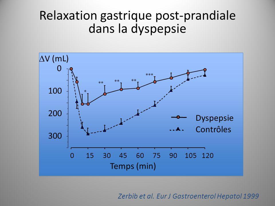 Relaxation gastrique post-prandiale dans la dyspepsie