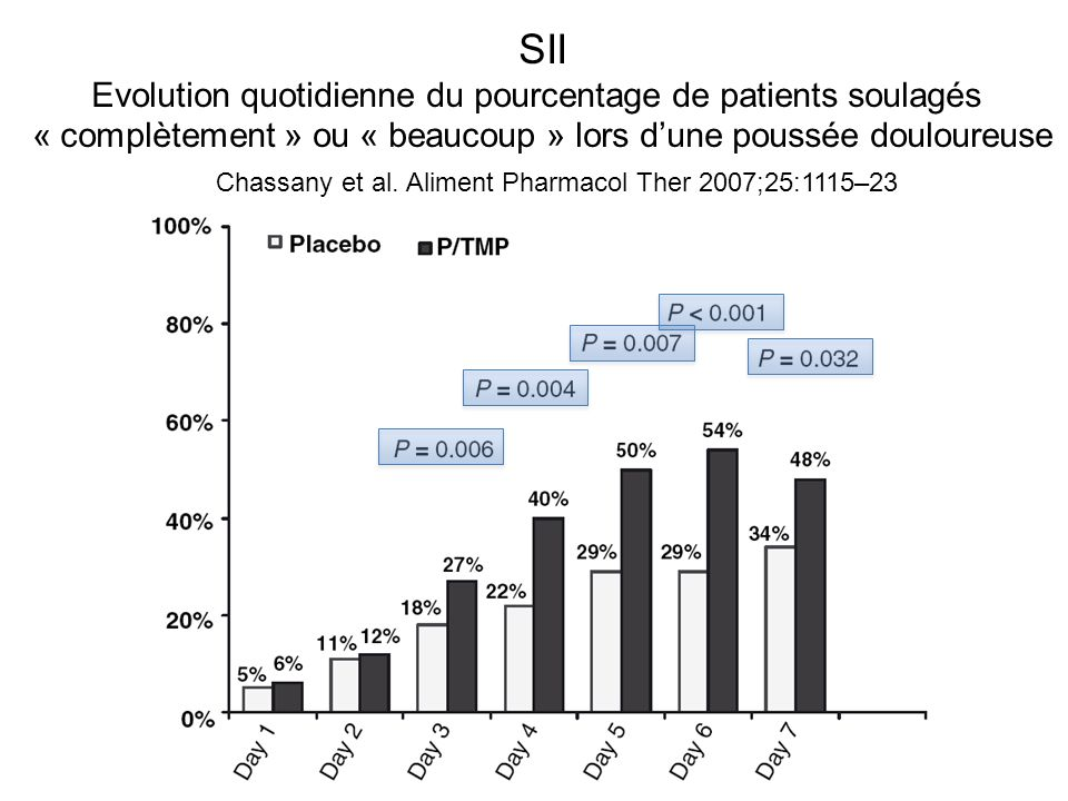 SII Evolution quotidienne du pourcentage de patients soulagés