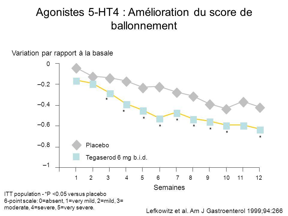 Agonistes 5-HT4 : Amélioration du score de ballonnement