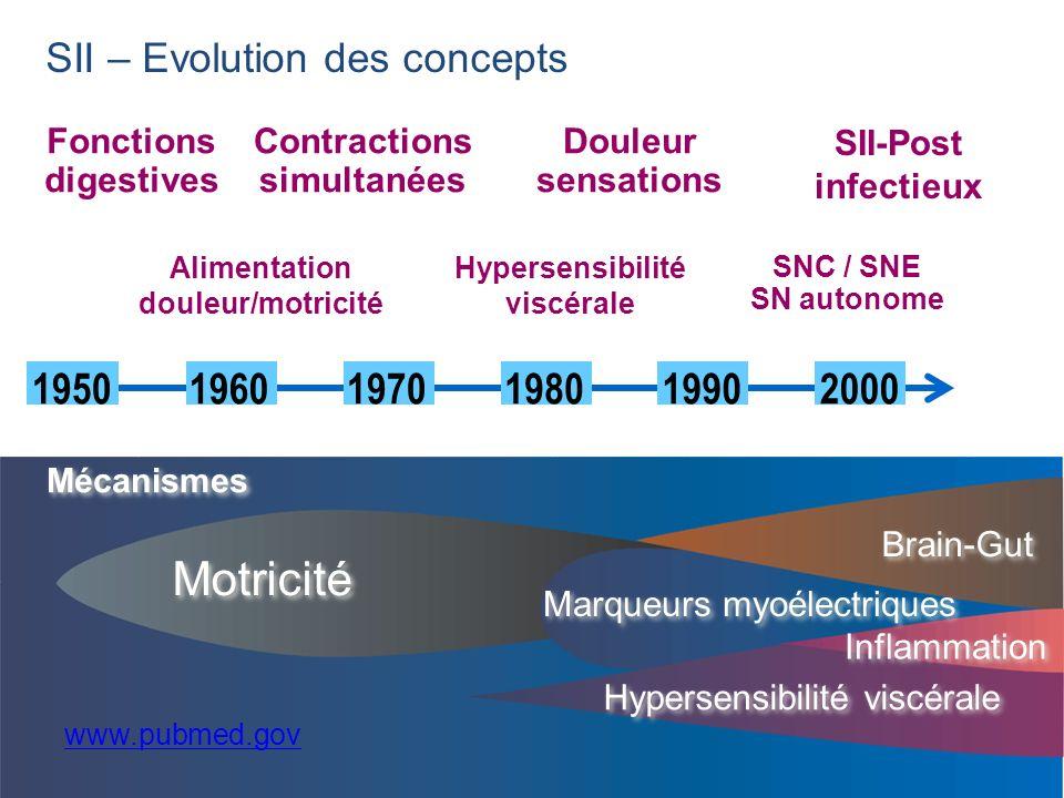Motricité 1970 1950 1960 1980 1990 2000 SII – Evolution des concepts