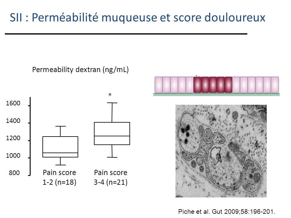 Permeability dextran (ng/mL)