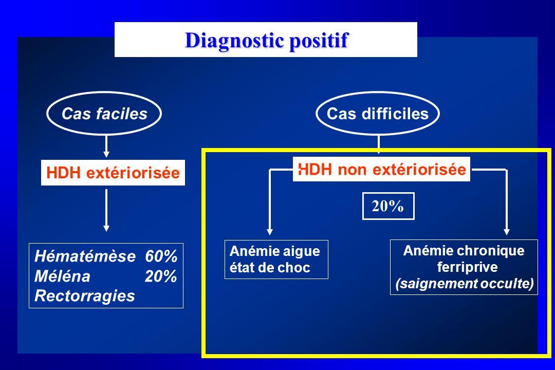 Diagnostic positif Cas faciles Cas difficiles HDH non extériorisée