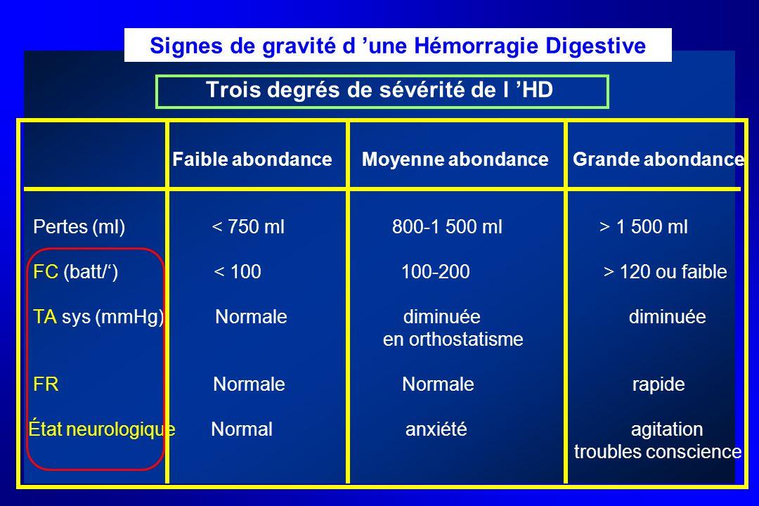 Signes de gravité d 'une Hémorragie Digestive