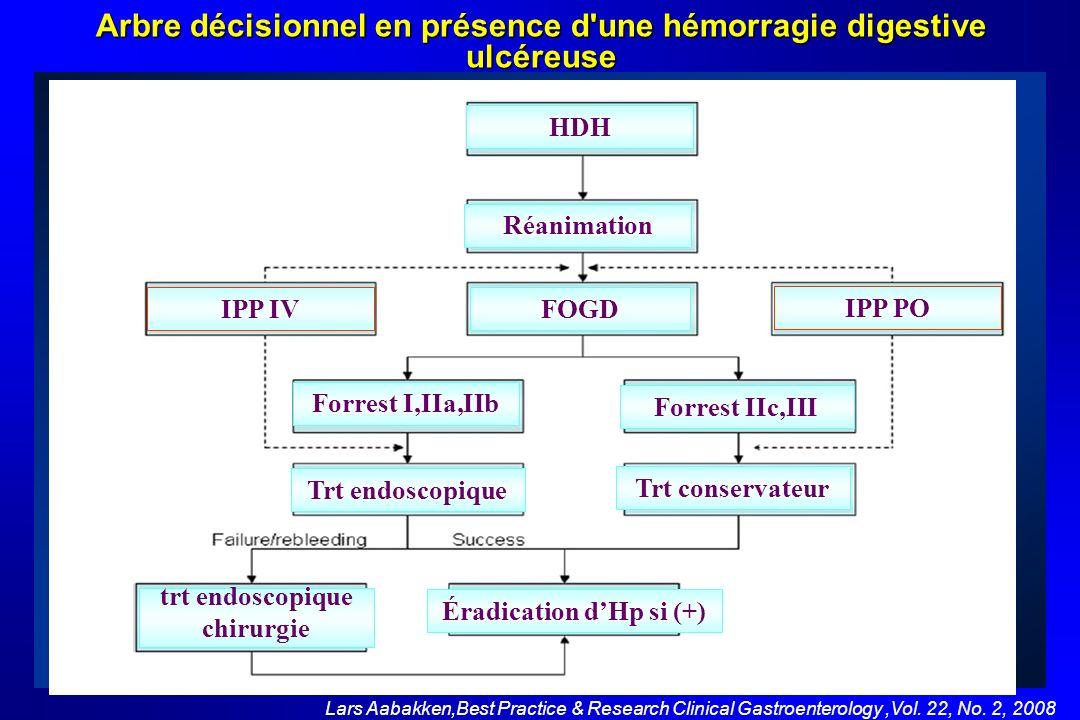 Arbre décisionnel en présence d une hémorragie digestive ulcéreuse