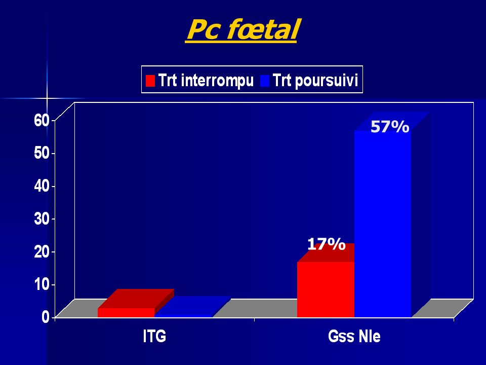 Pc fœtal 57% 17%