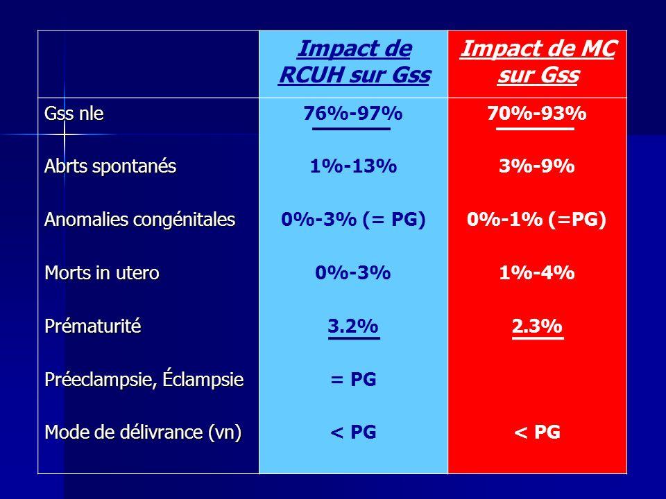 Impact de RCUH sur Gss Impact de MC sur Gss