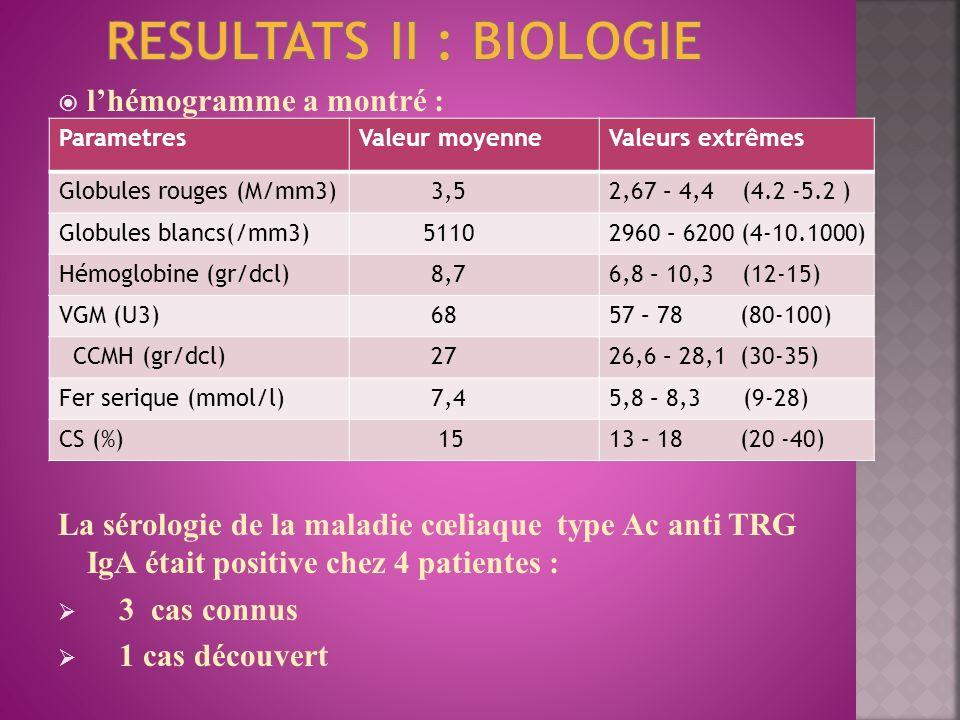 RESULTATS II : BIOLOGIE