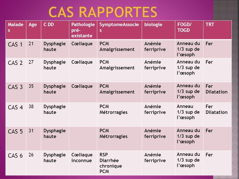 CAS RAPPORTES CAS 1 CAS 2 CAS 3 CAS 4 CAS 5 CAS 6 Malades Age C DD