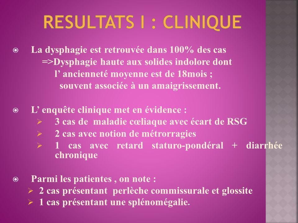 RESULTATS I : CLINIQUE La dysphagie est retrouvée dans 100% des cas