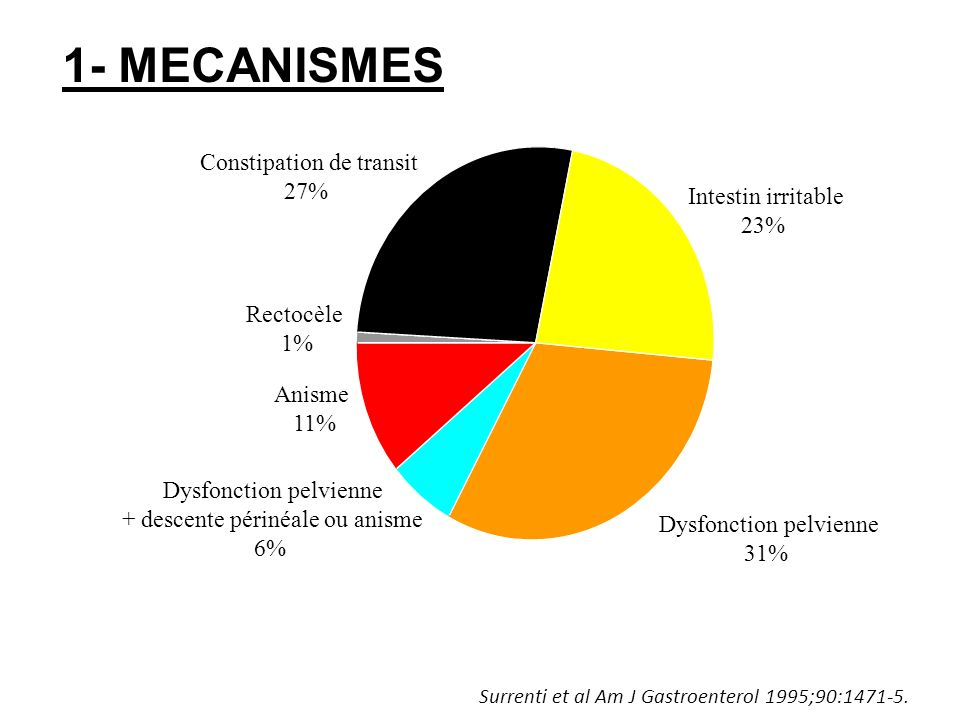 1- MECANISMES Constipation de transit 27% Intestin irritable 23%