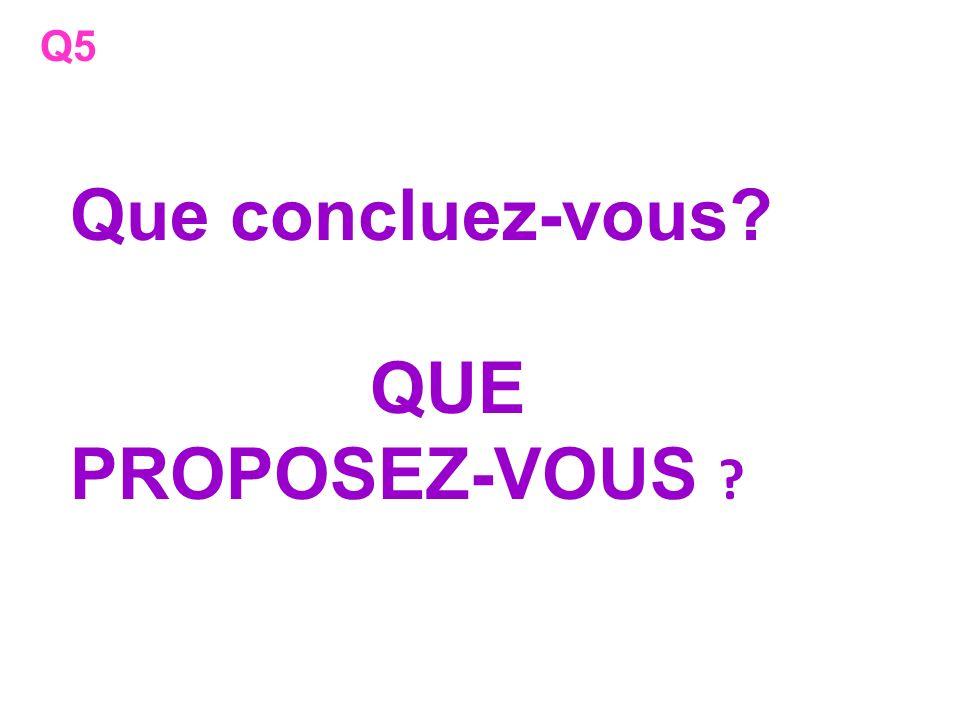 Q5 Que concluez-vous QUE PROPOSEZ-VOUS