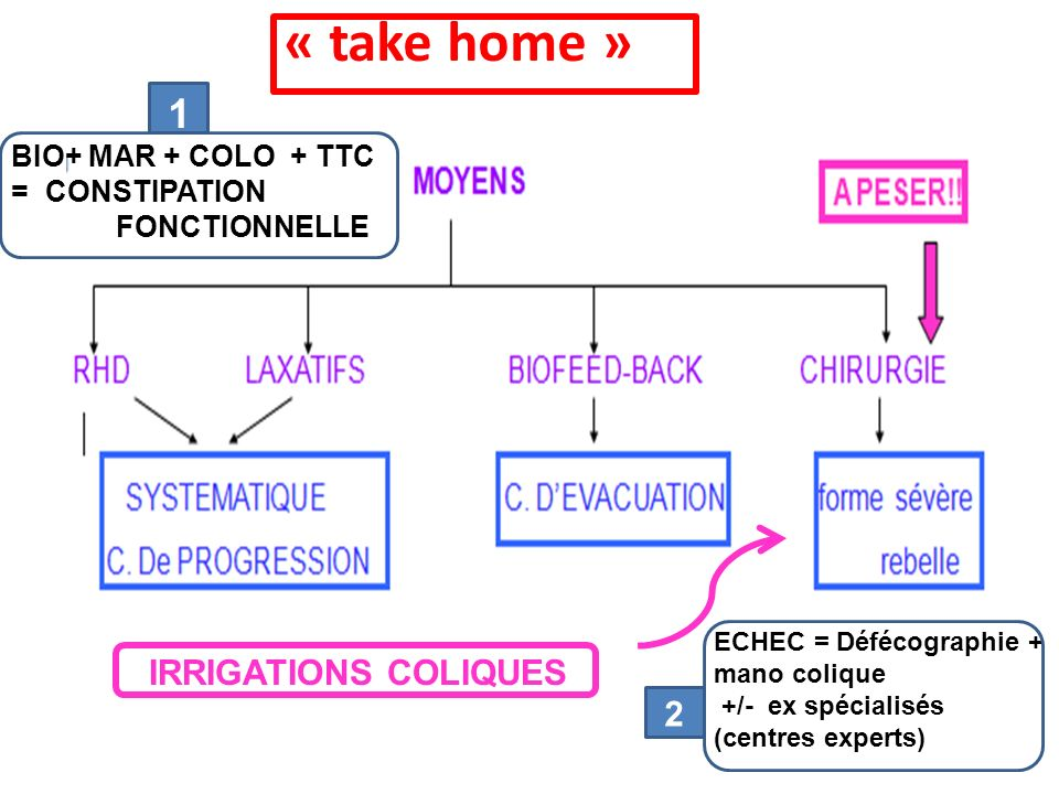 « take home » 1 IRRIGATIONS COLIQUES 2