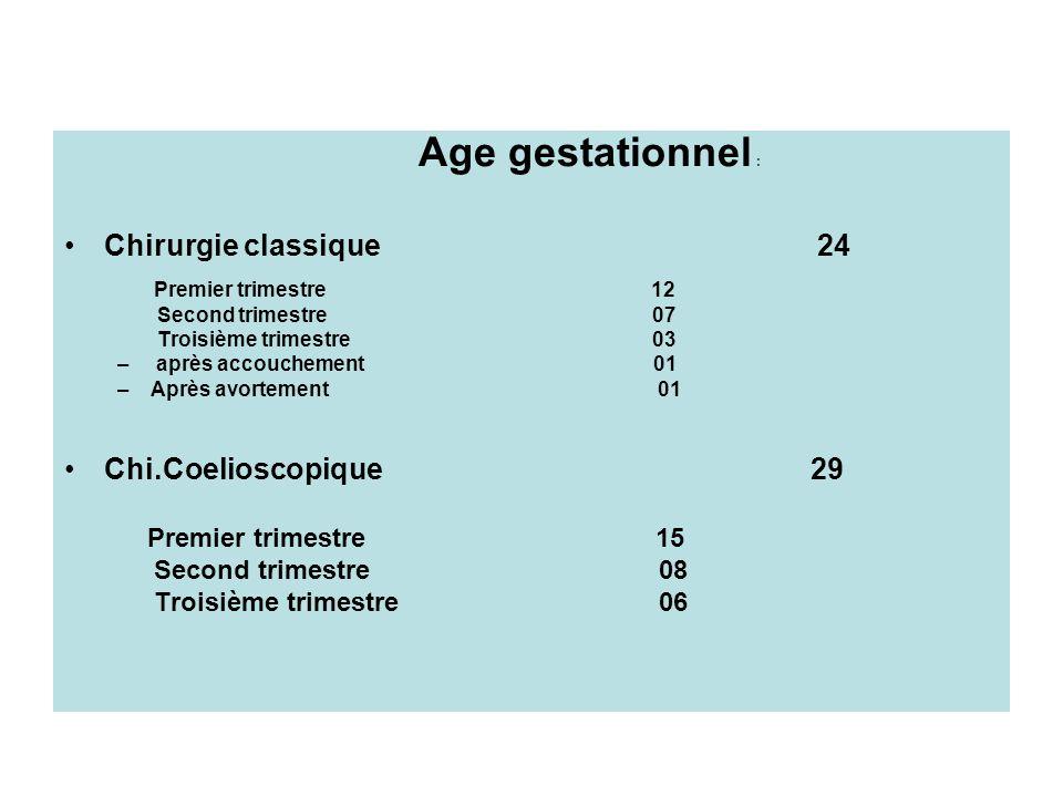 Chirurgie classique 24 Chi.Coelioscopique 29 Age gestationnel :