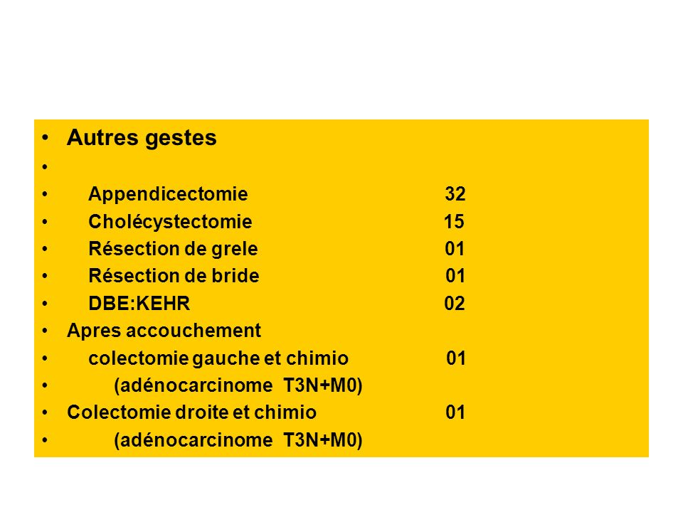 Autres gestes Appendicectomie 32 Cholécystectomie 15