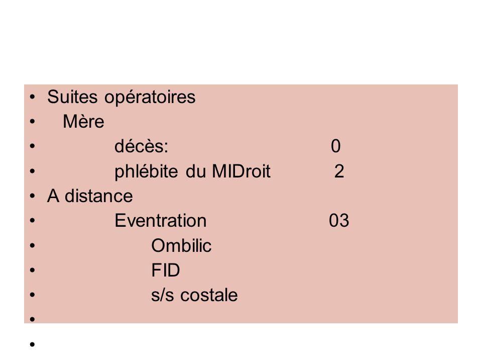 Suites opératoires Mère. décès: 0. phlébite du MIDroit 2.