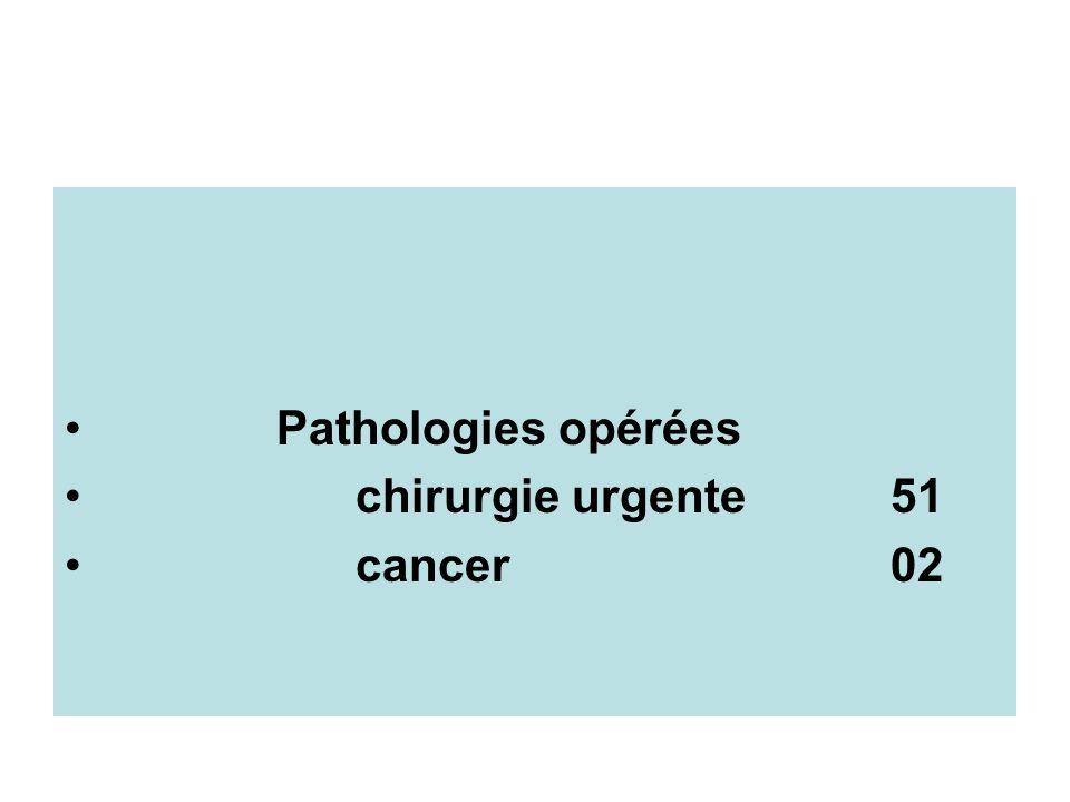 Pathologies opérées chirurgie urgente 51 cancer 02