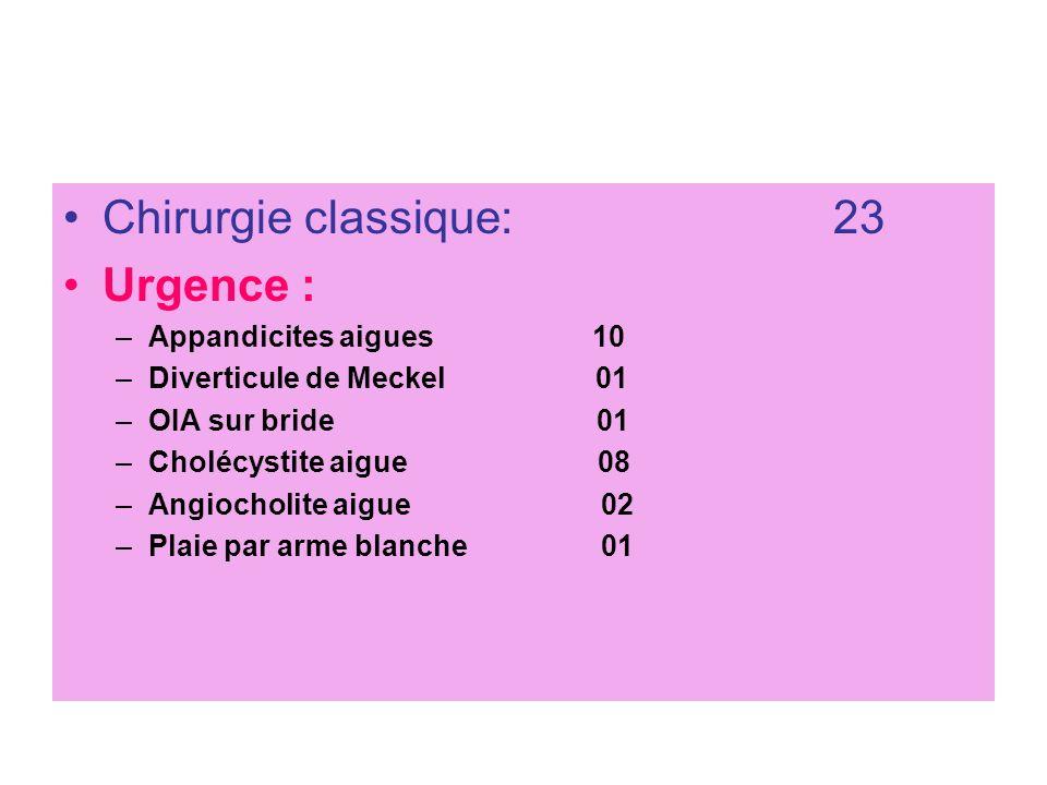 Chirurgie classique: 23 Urgence : Appandicites aigues 10