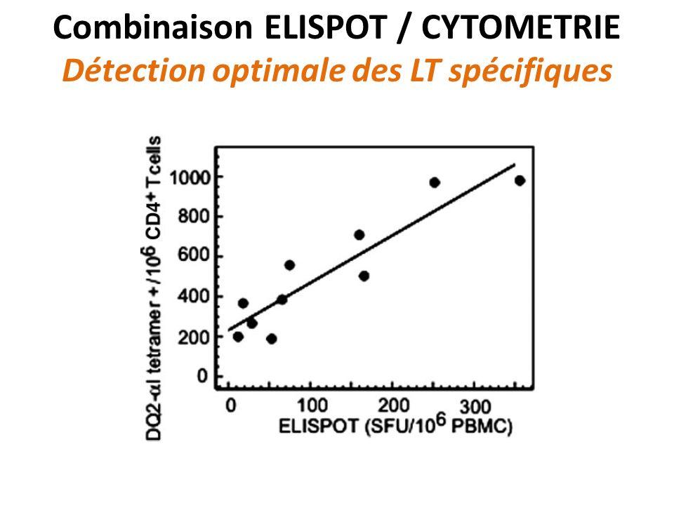 Combinaison ELISPOT / CYTOMETRIE Détection optimale des LT spécifiques