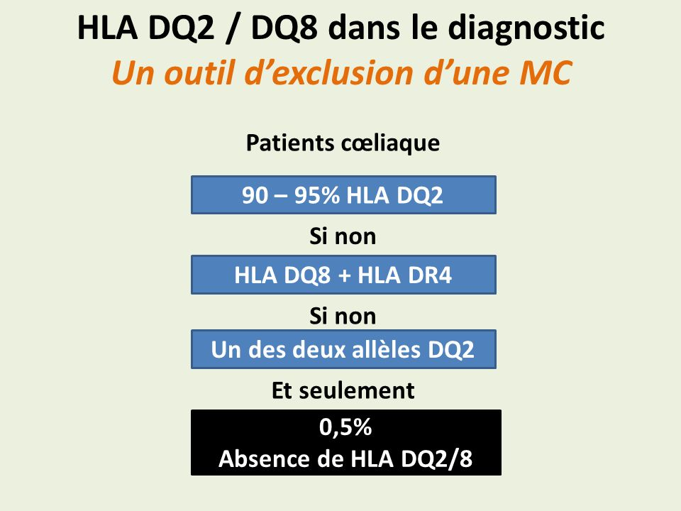 HLA DQ2 / DQ8 dans le diagnostic Un outil d'exclusion d'une MC