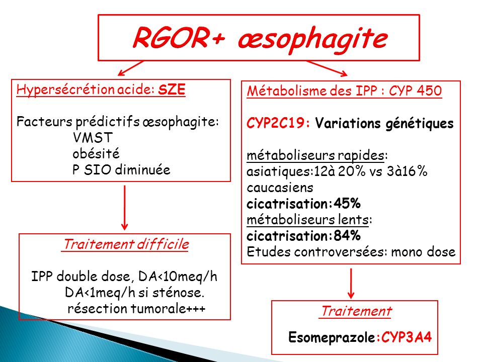 RGOR+ œsophagite Hypersécrétion acide: SZE