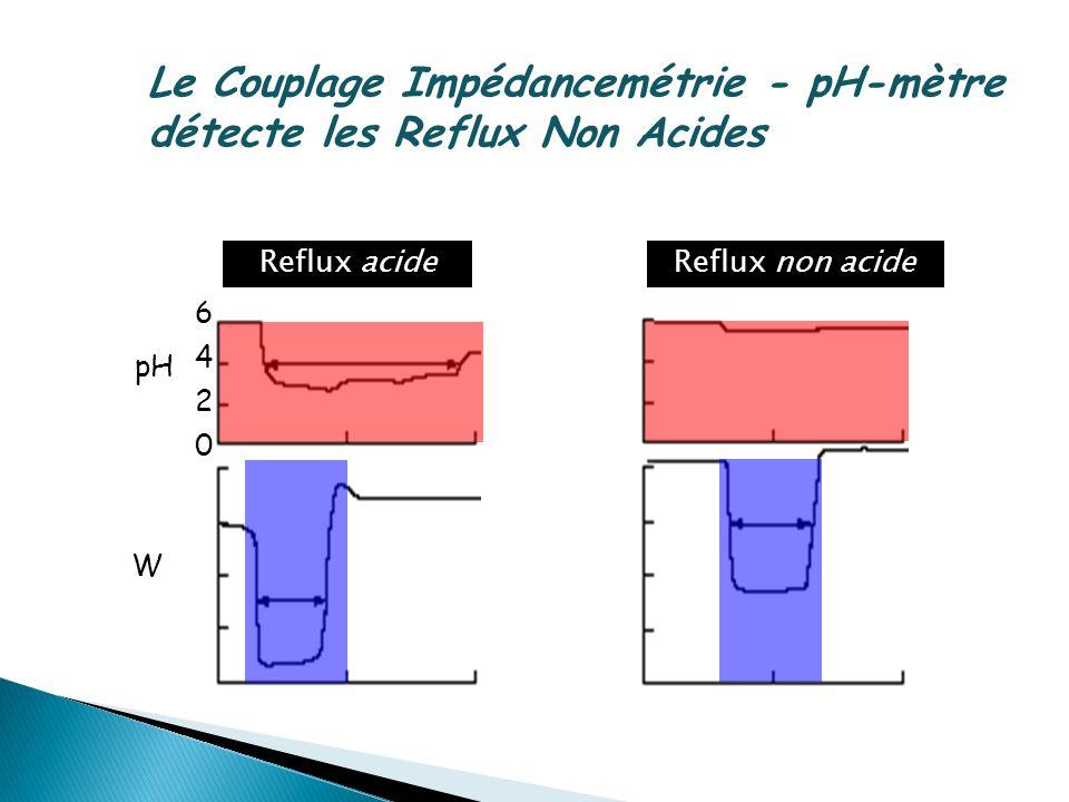 Le Couplage Impédancemétrie - pH-mètre détecte les Reflux Non Acides