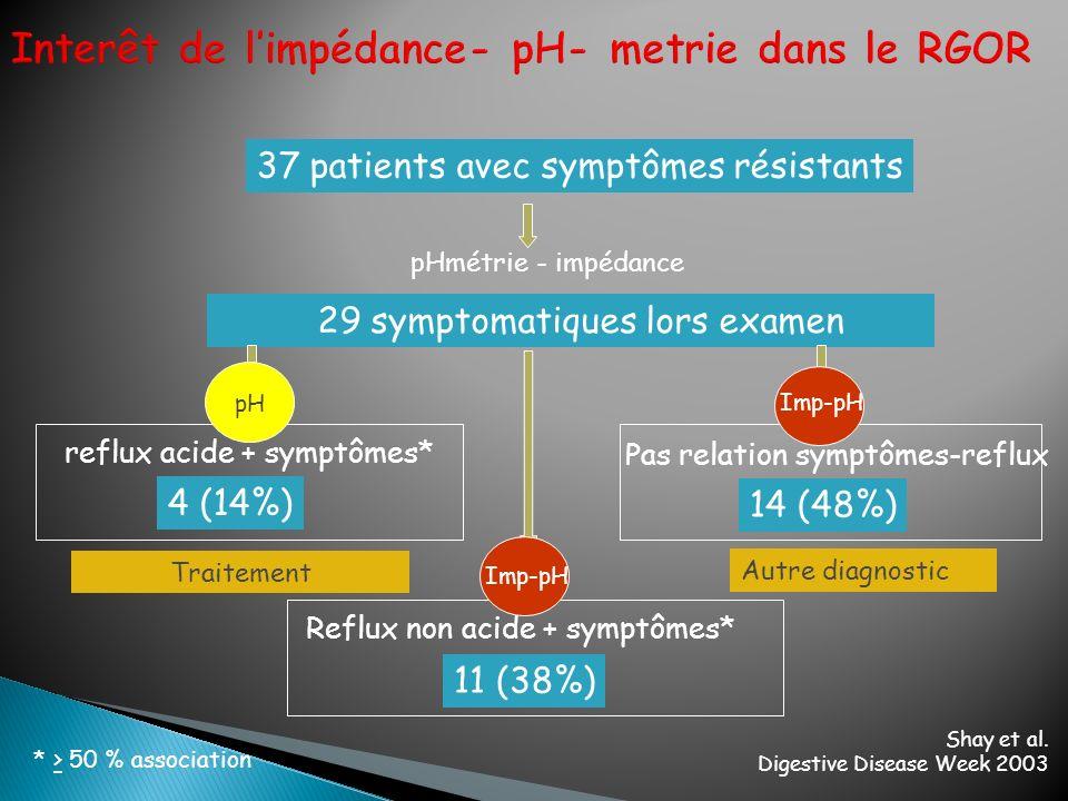 Interêt de l'impédance- pH- metrie dans le RGOR