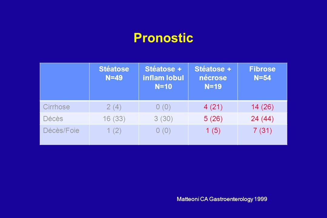 Stéatose + inflam lobul