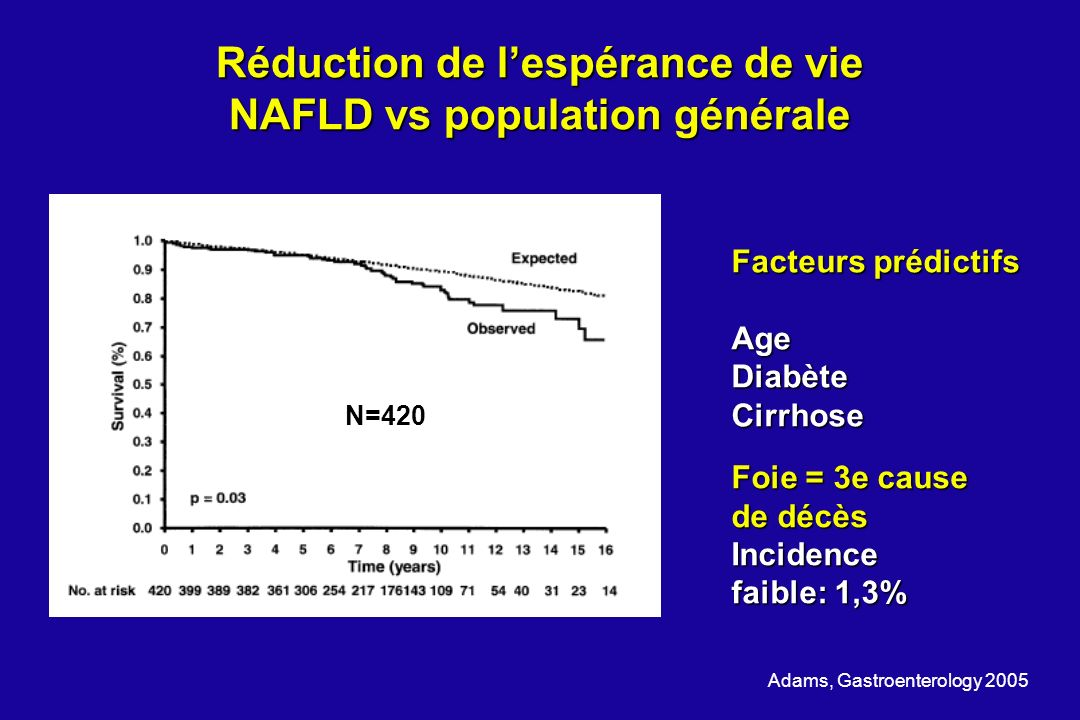 Réduction de l'espérance de vie NAFLD vs population générale