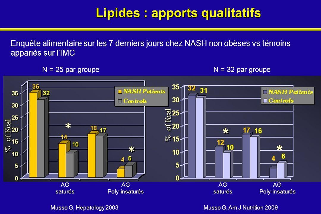 Lipides : apports qualitatifs