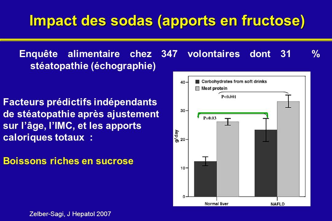 Impact des sodas (apports en fructose)
