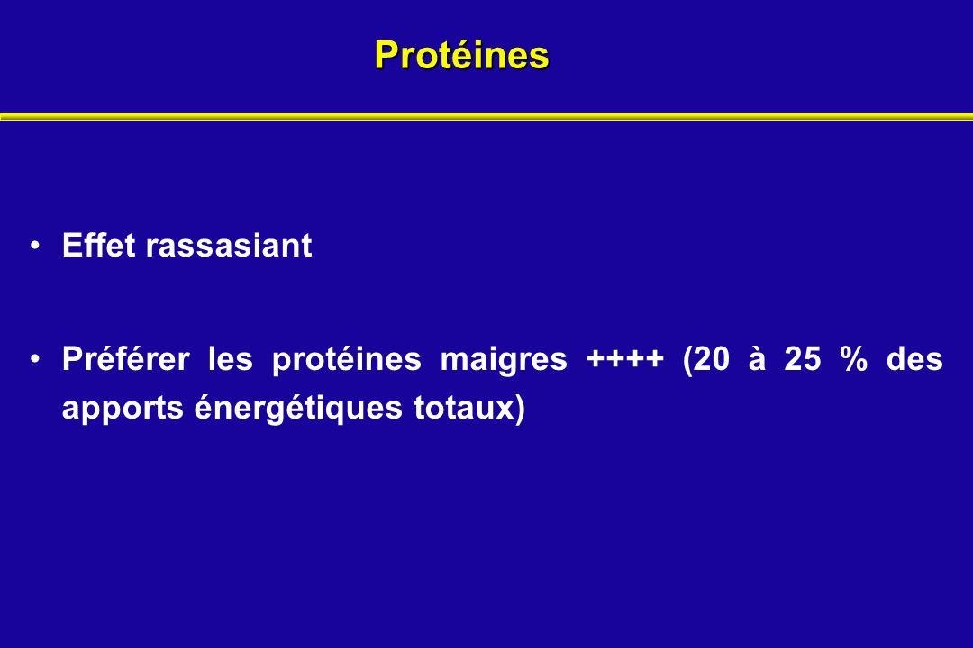 Protéines Effet rassasiant