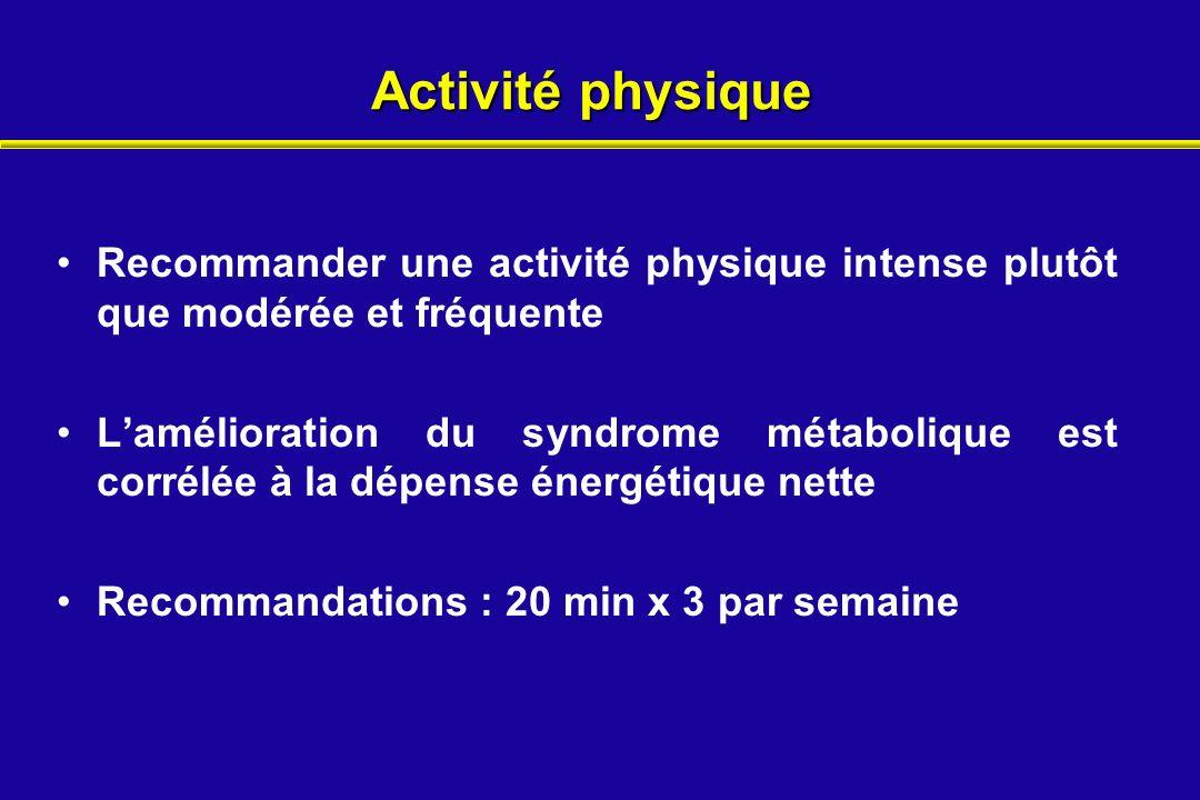 Activité physique Recommander une activité physique intense plutôt que modérée et fréquente.