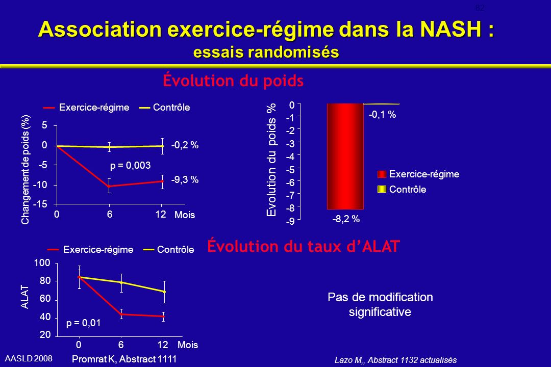 Association exercice-régime dans la NASH : essais randomisés
