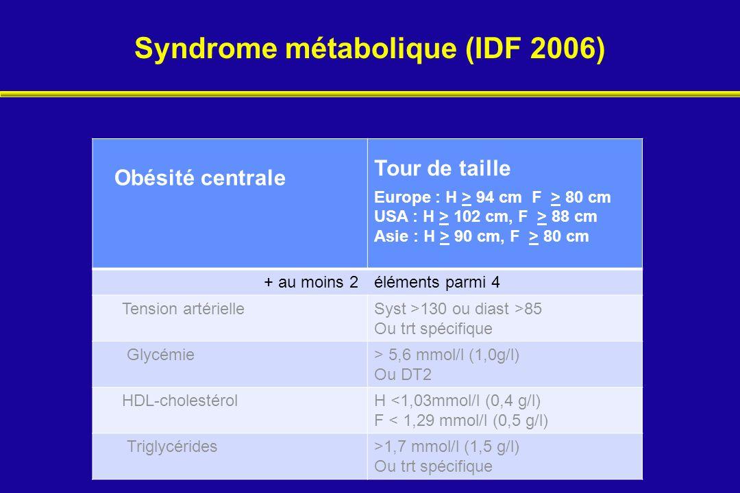 Syndrome métabolique (IDF 2006)