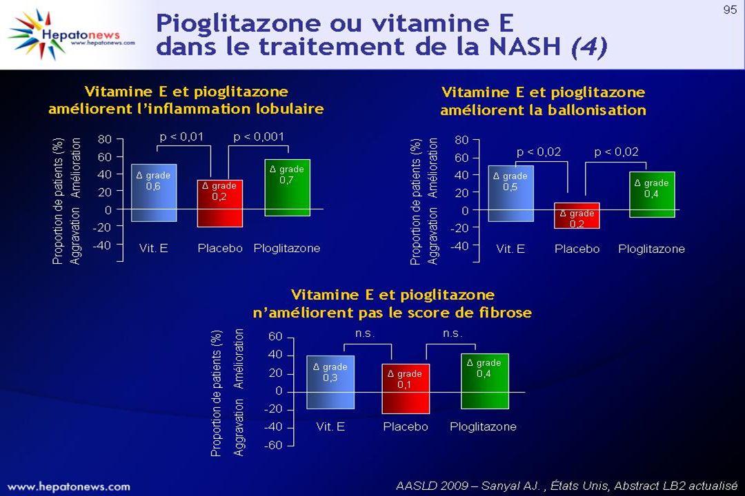 La pioglitazone et la vitamine E améliorent l'inflammatoire lobulaire et la ballonisation sans améliorer le score de fibrose.