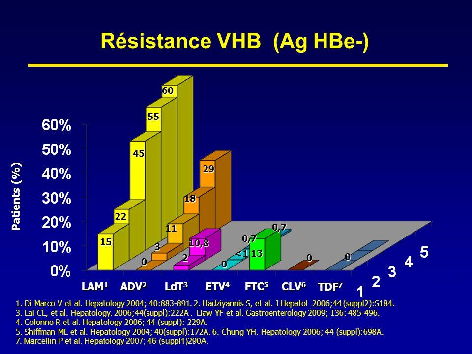 Résistance VHB (Ag HBe-)