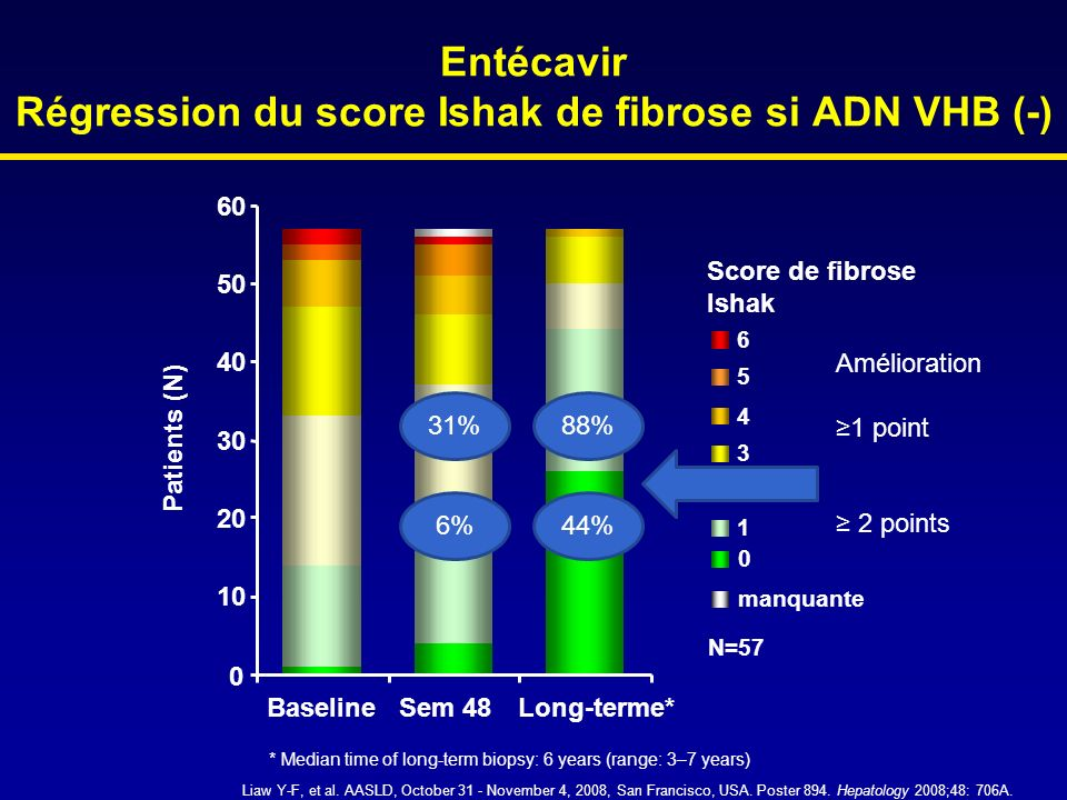 Entécavir Régression du score Ishak de fibrose si ADN VHB (-)