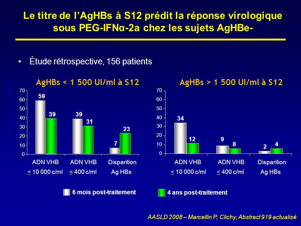 Le titre de l'AgHBs à S12 prédit la réponse virologique sous PEG-IFNα-2a chez les sujets AgHBe-