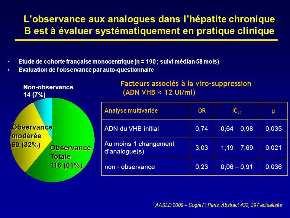L'observance aux analogues dans l'hépatite chronique B est à évaluer systématiquement en pratique clinique