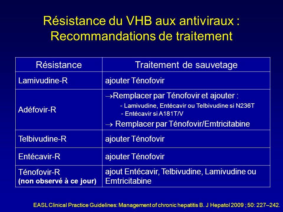 Résistance du VHB aux antiviraux : Recommandations de traitement
