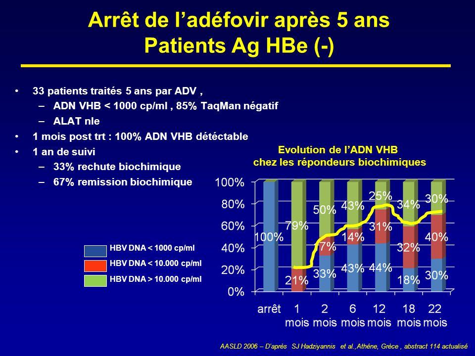 Arrêt de l'adéfovir après 5 ans Patients Ag HBe (-)