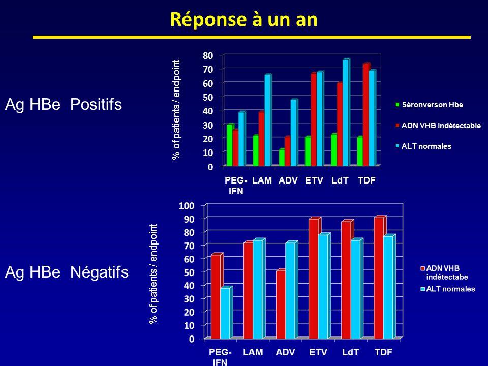 Réponse à un an Ag HBe Positifs Ag HBe Négatifs